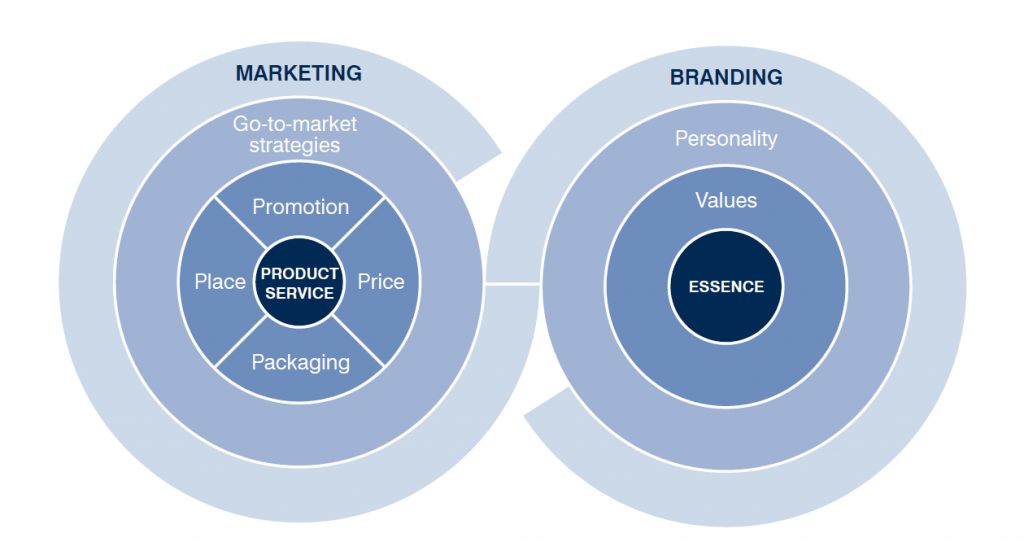 Marketing and branding- B2B vs B2C marketing