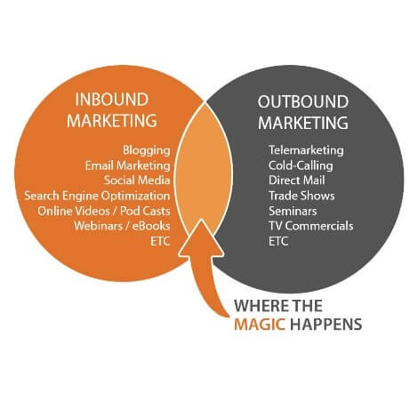 Inbound vs Outbound- B2B vs B2C branding