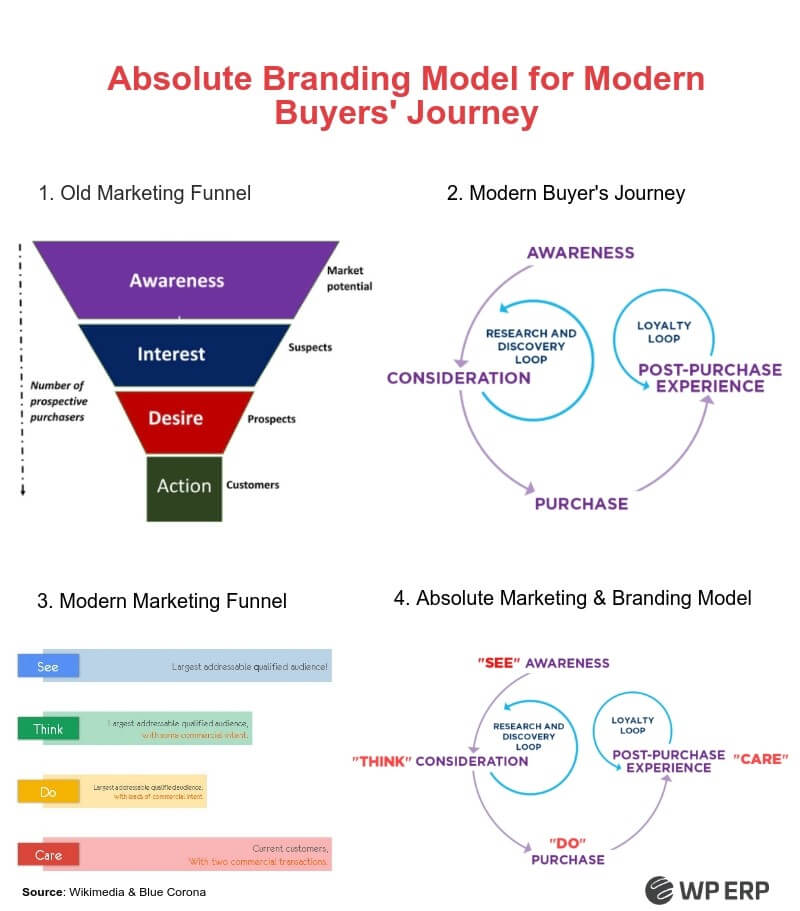 Branding model- B2B vs B2C marketing