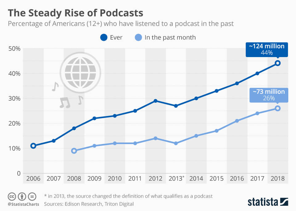podcast state- top business podcasts