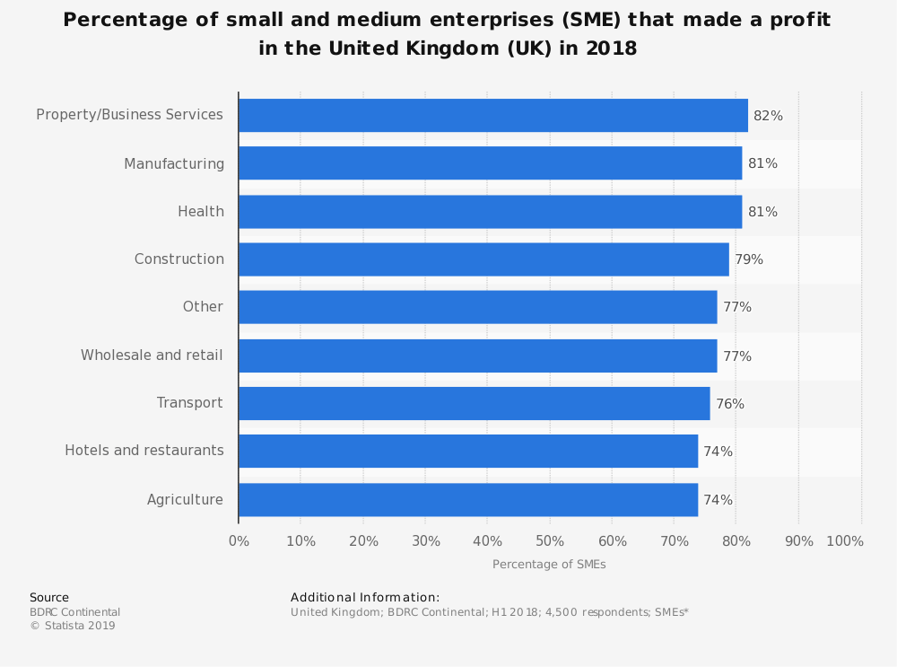 small medium enterprise examples- SME statistics