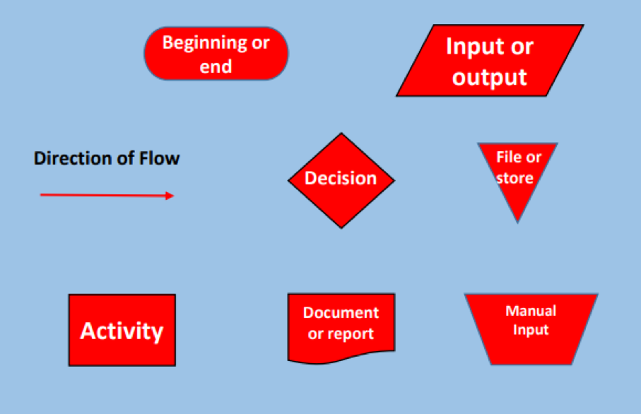 Direction of flow in Business process mapping