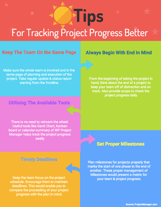 Project Progress Tips with How to track progress of a project