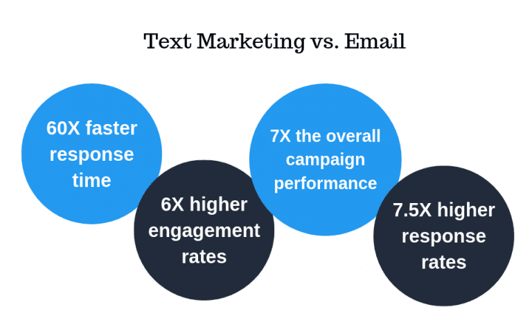 customer engagement by sms marketing