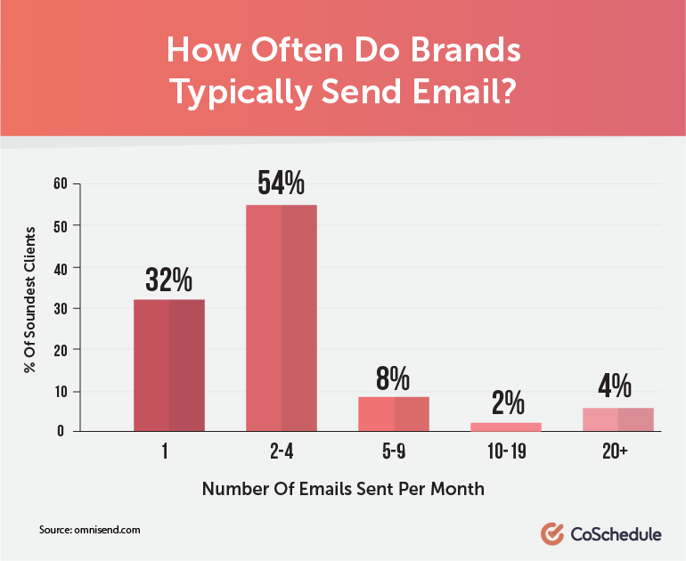 email marketing best practices statistics