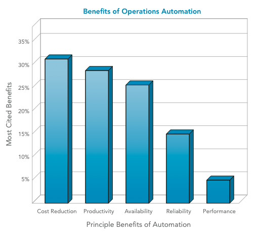 Benefits of Automations
