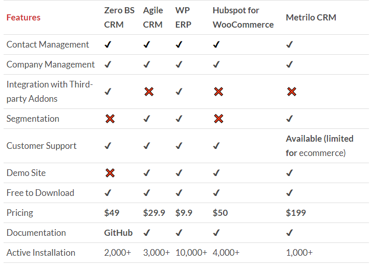 Comparison Table of Top WooCommerce CRM Tools