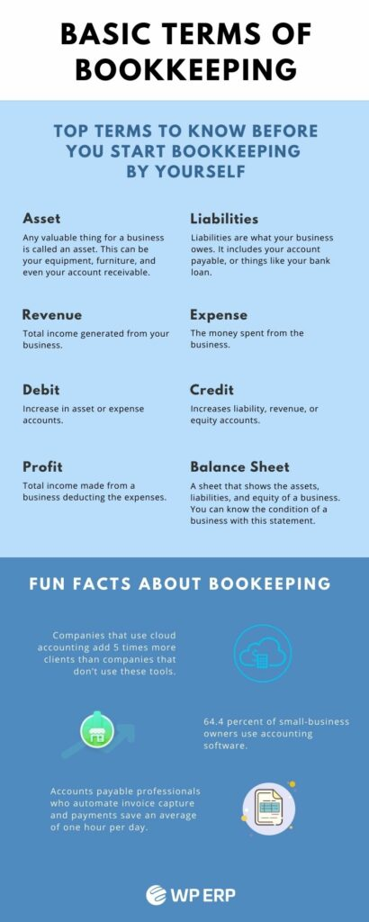 Basic Terms of Accounting - Infographic