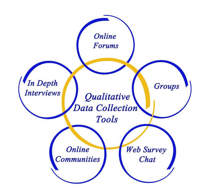 Qualitative Data Collection Methods