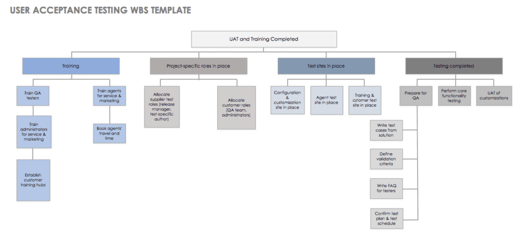 User acceptance testing and training template